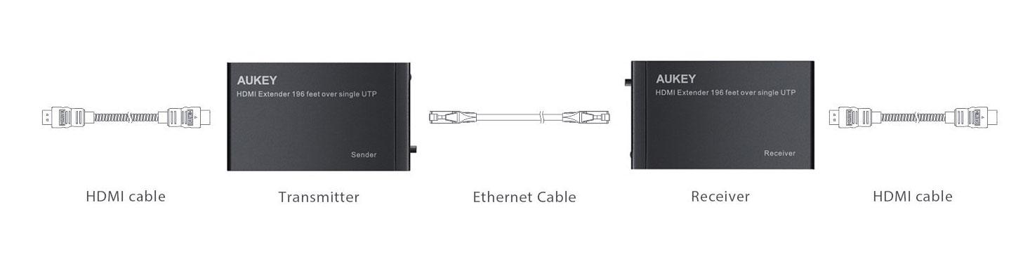 HA-H03 porta il segnale HDMI a grande distanza